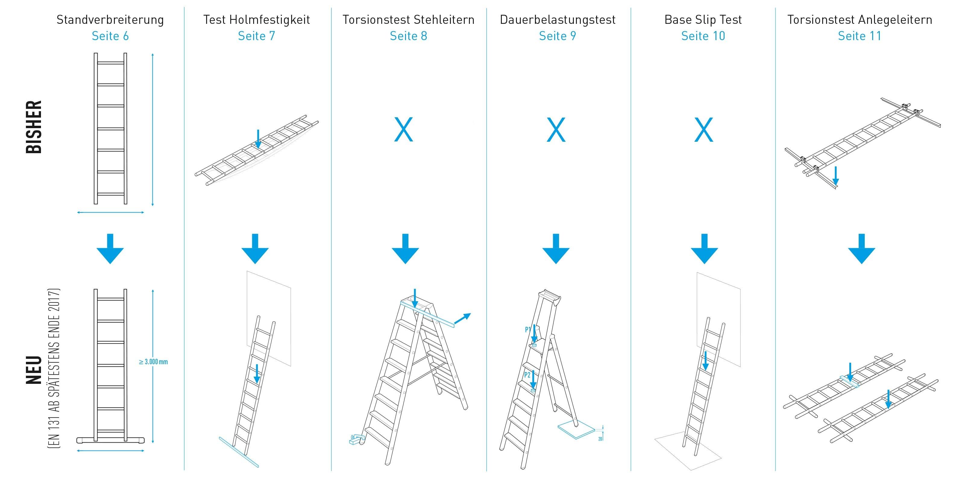 Änderungen für die Leitern-Norm DIN EN 131